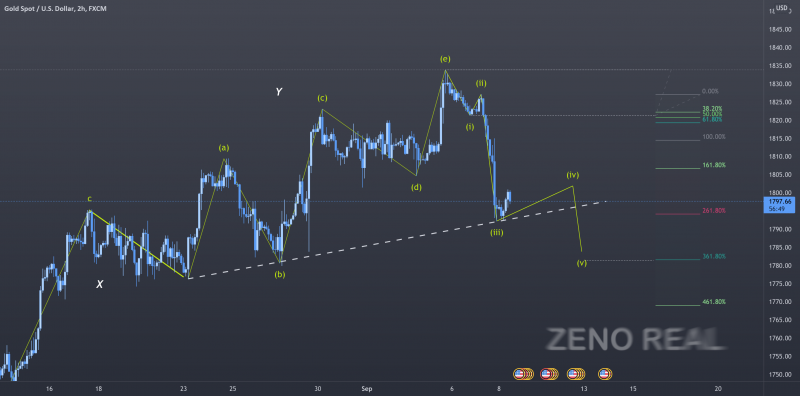 An unique Gold Elliott waves day trading